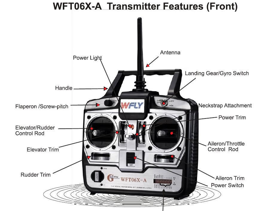 How to Fly a Quadcopter Trasmitter Labels Image